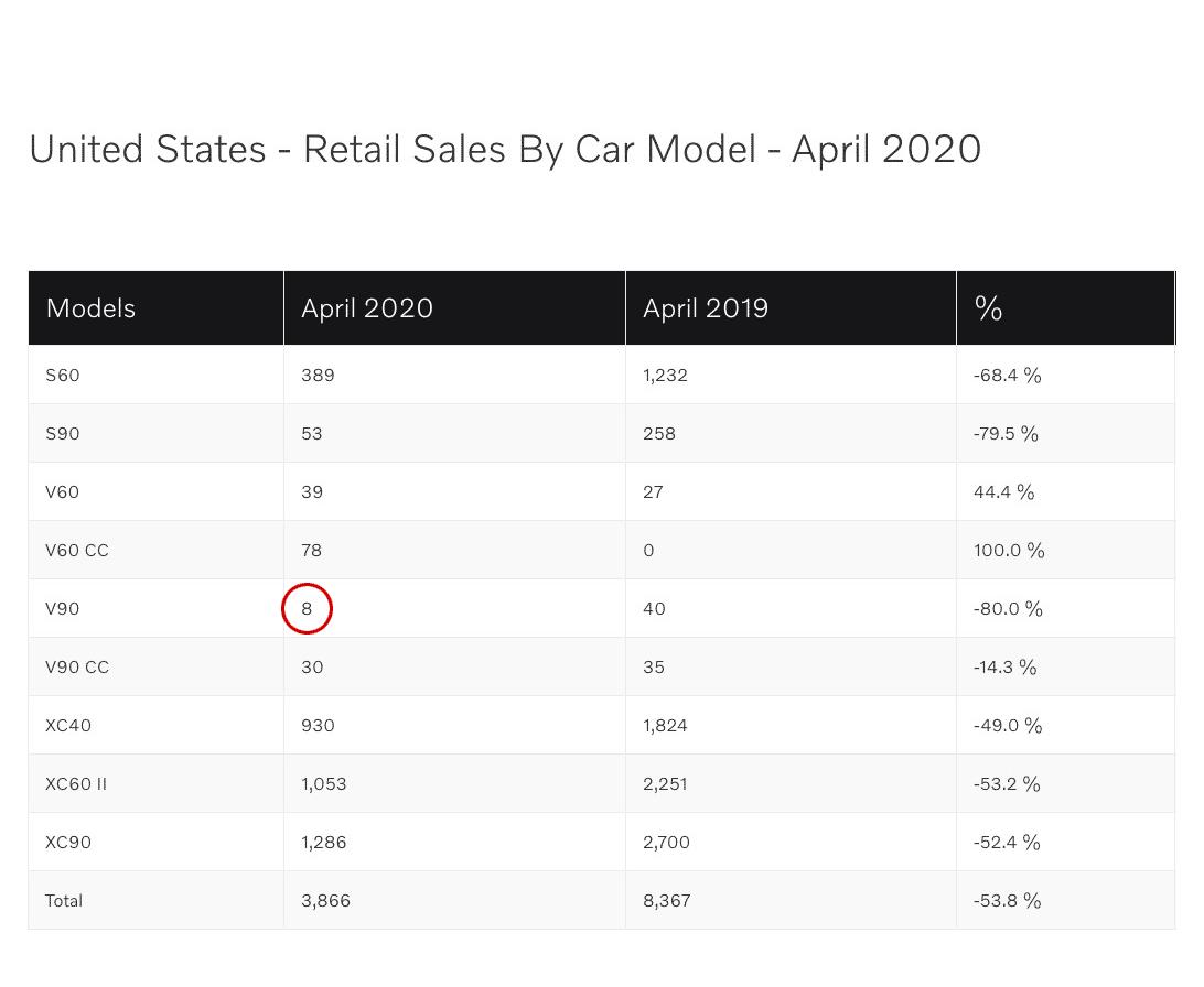 Volvo Us Sales April 2019 Vs 2020