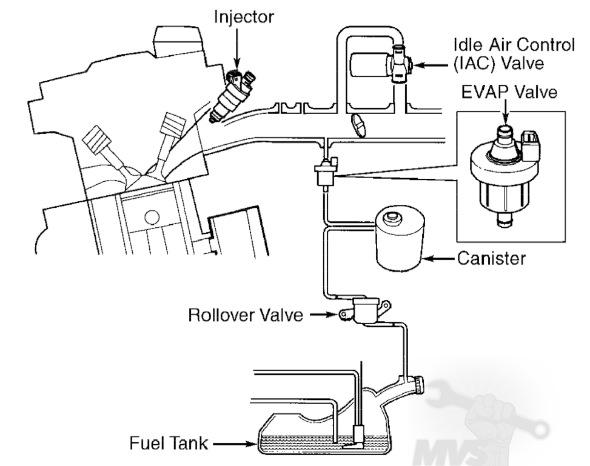 vacuum hose diagrams - 1994-2000 fwd turbos