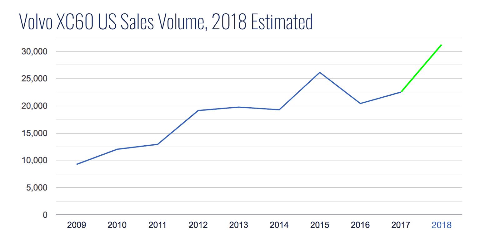 XC60 2018 Sales Volume -