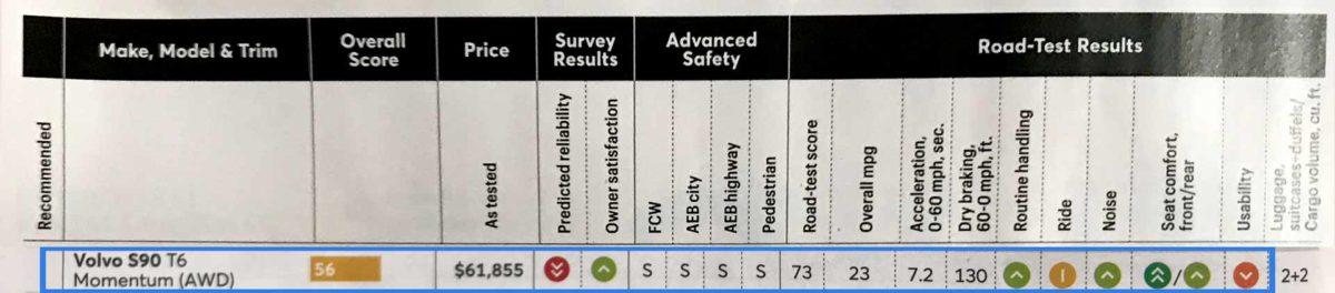 Consumer Reports S90 Distinct -